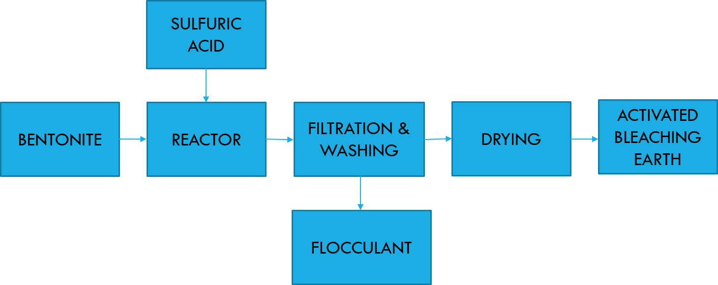 activated bleaching earth process